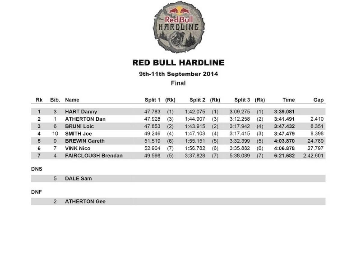 redbull hardline