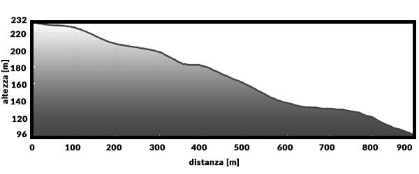 Altimetria-DH.jpg