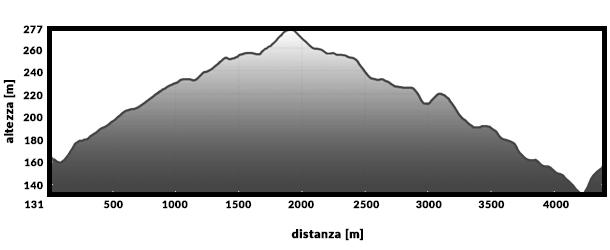 Altimetria-GRAVEL.jpg