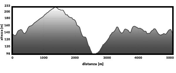 Altimetria-TRAIL.jpg