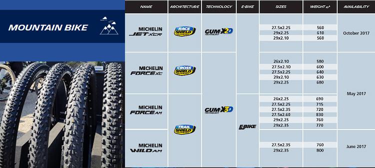 La scheda di pesi, misure,  tipologie e mescole della gamma pneumatici MTB Michelin 2017.