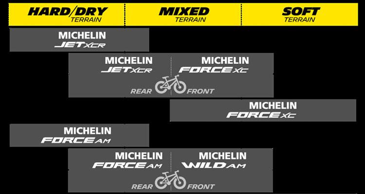 scheda delle tipologie di terreni per i quattro nuovi modelli di pneumatici MTB Michelin