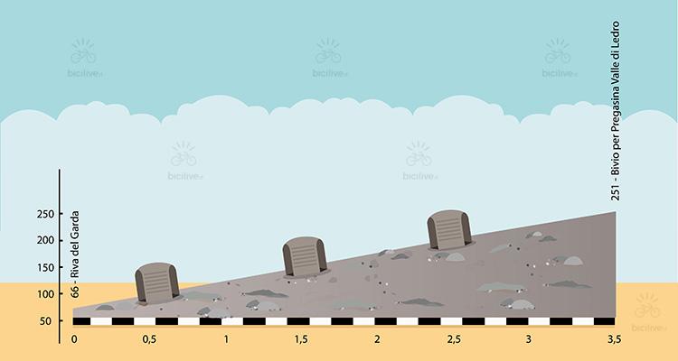 altimetria della strada del ponale da fare in mtb