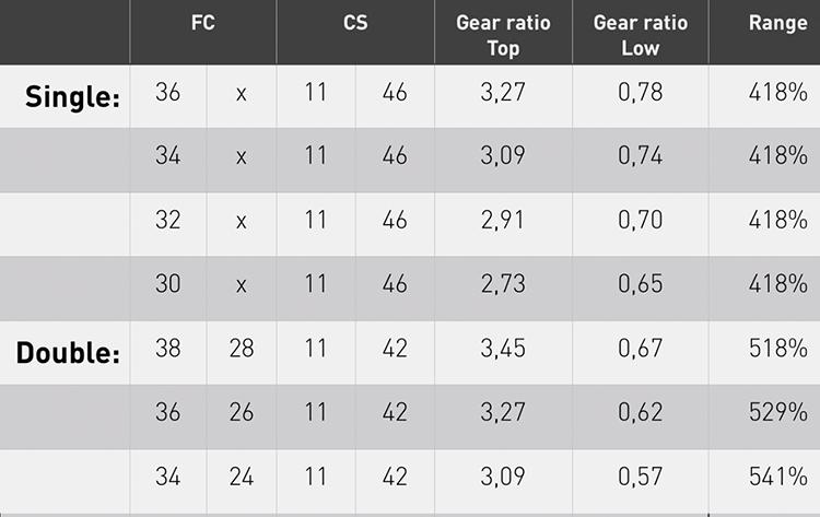La tabella riassuntiva di Shimano del range e degli sviluppi metrici di doppia e singola.