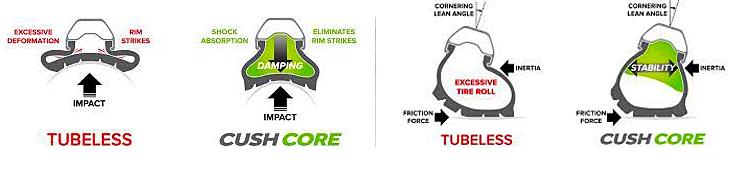 illustrazione del cush core sistema protezione cerchio mtb