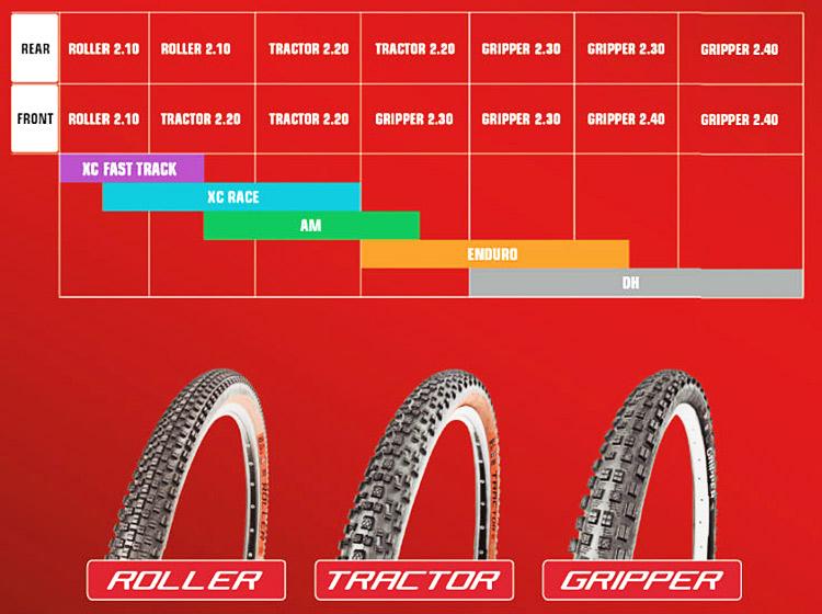 illustrazione dei I modelli e le destinazioni d'uso della gamma mtb MSC Tires