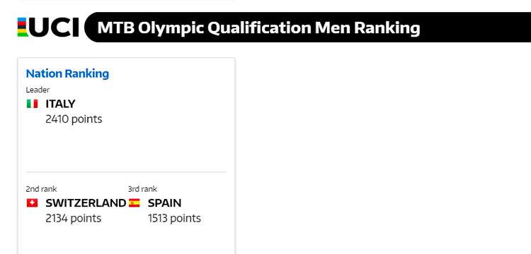 immagine del ranking XCo mondiale