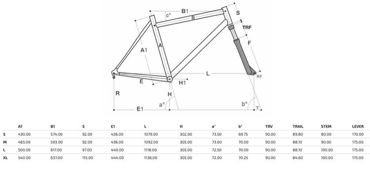 Lo schema delle geomerie della mtb Pinarello Dogma XC 9.9