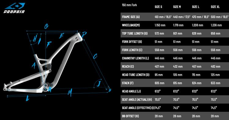 La tabella delle geometrie della mtb Propain Hugene