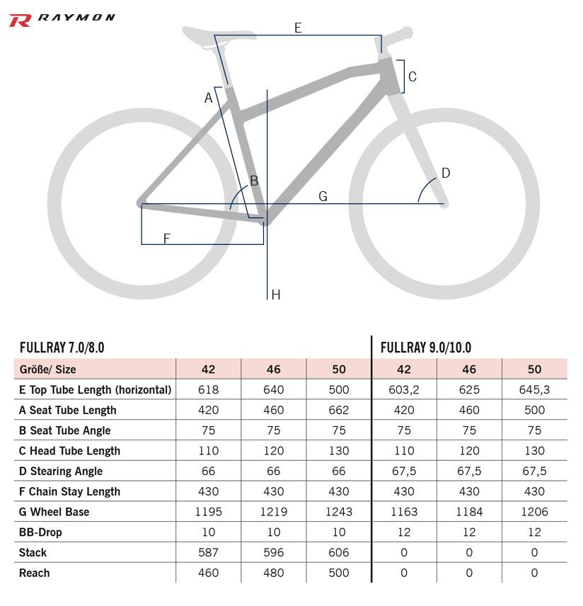 La tabella con le misure e le geometrie della Geometrie R Raymon FullRay 10.0 2020