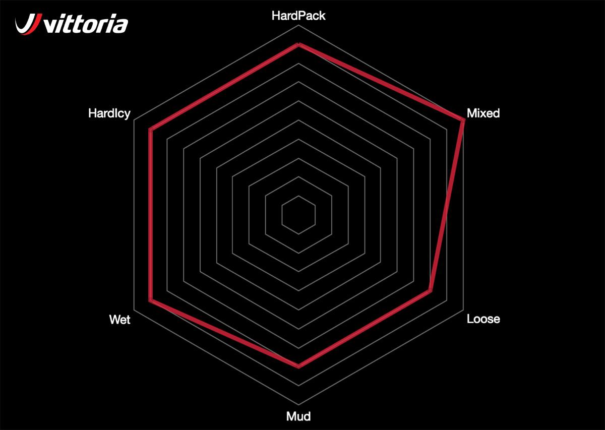 Grafico con le qualità principali del copertone mtb Vittoria Mazza 2020 da enduro