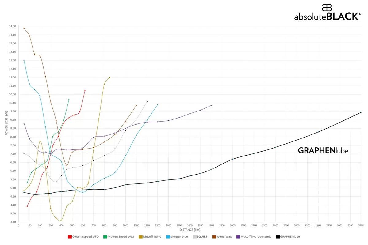 grafico durata lubrificante