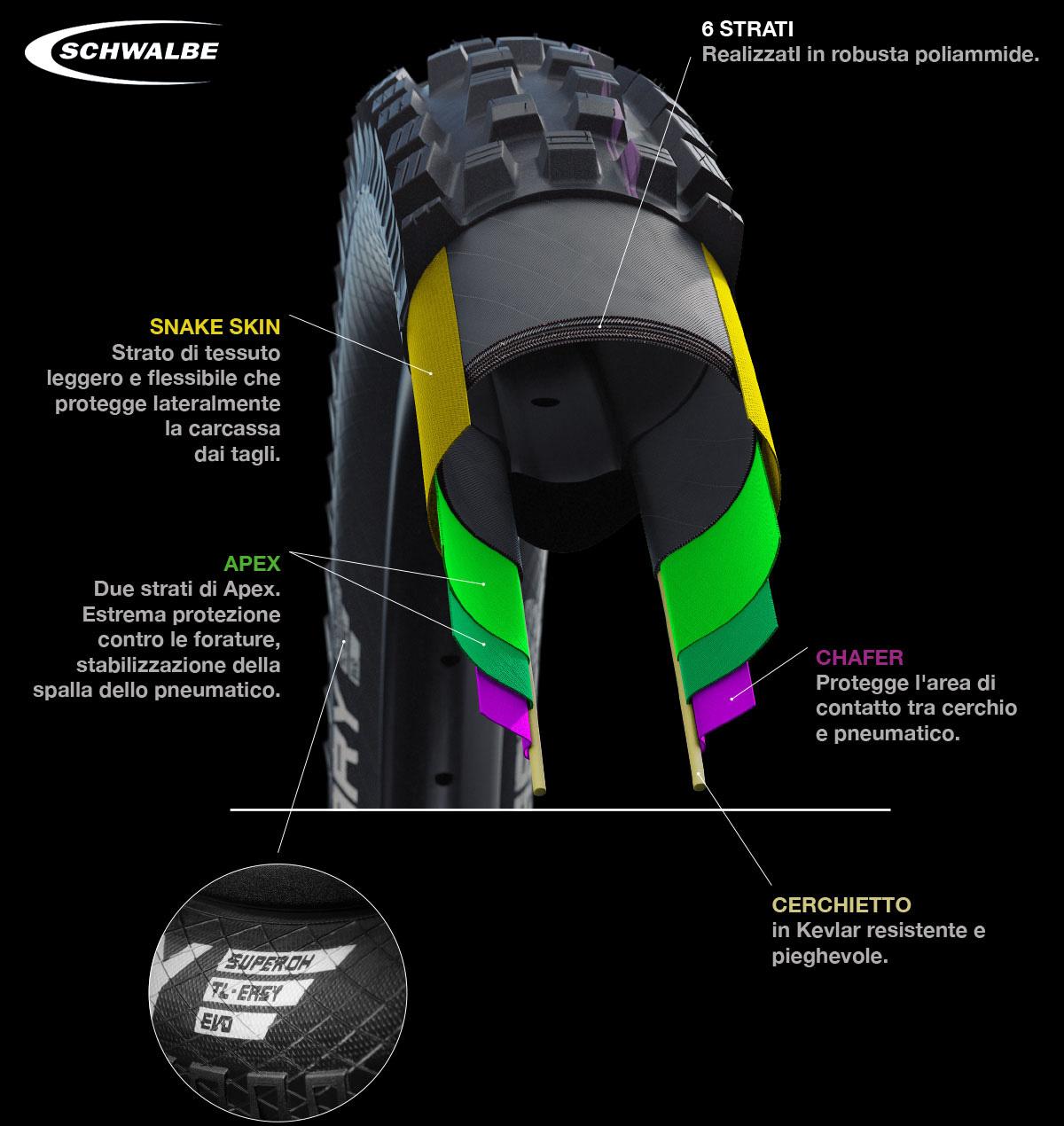 Il nuovo copertone per mtb Schwalbe Super Downhill 2021