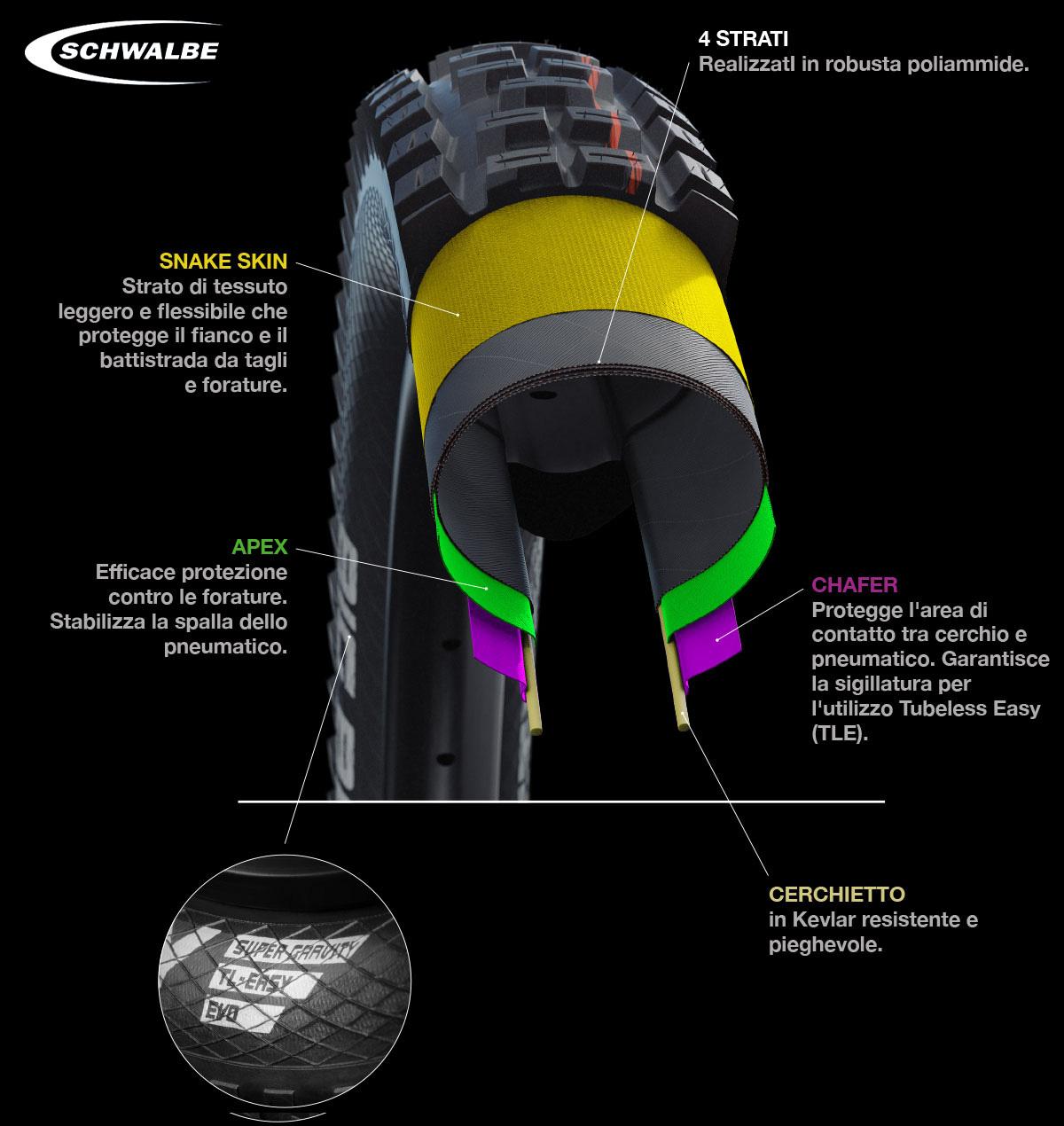 Il nuovo copertone per mtb Schwalbe Super Gravity 2021