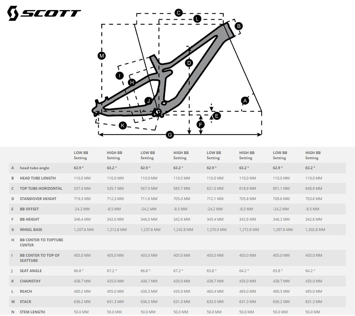 La scheda delle geometrie della nuova mtb Scott Gambler 920 2021