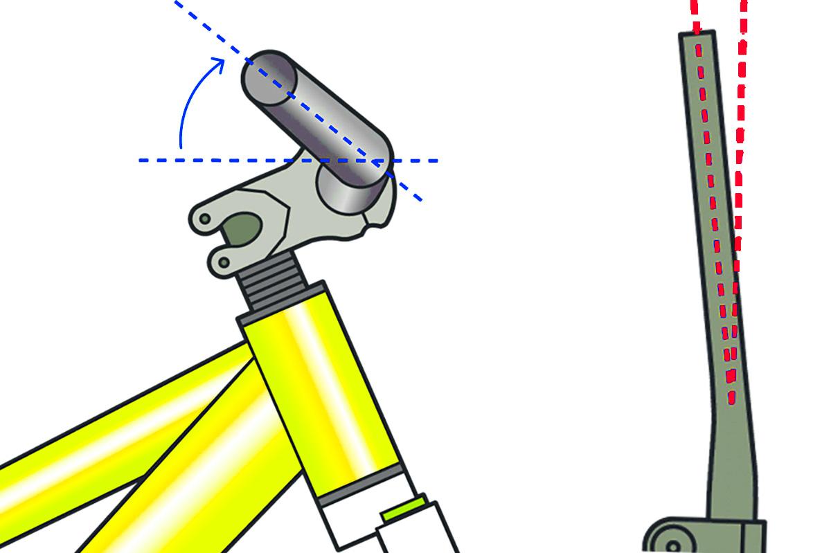 Un' illustrazione che spiega upsweep e backsweep di un manubrio mtb