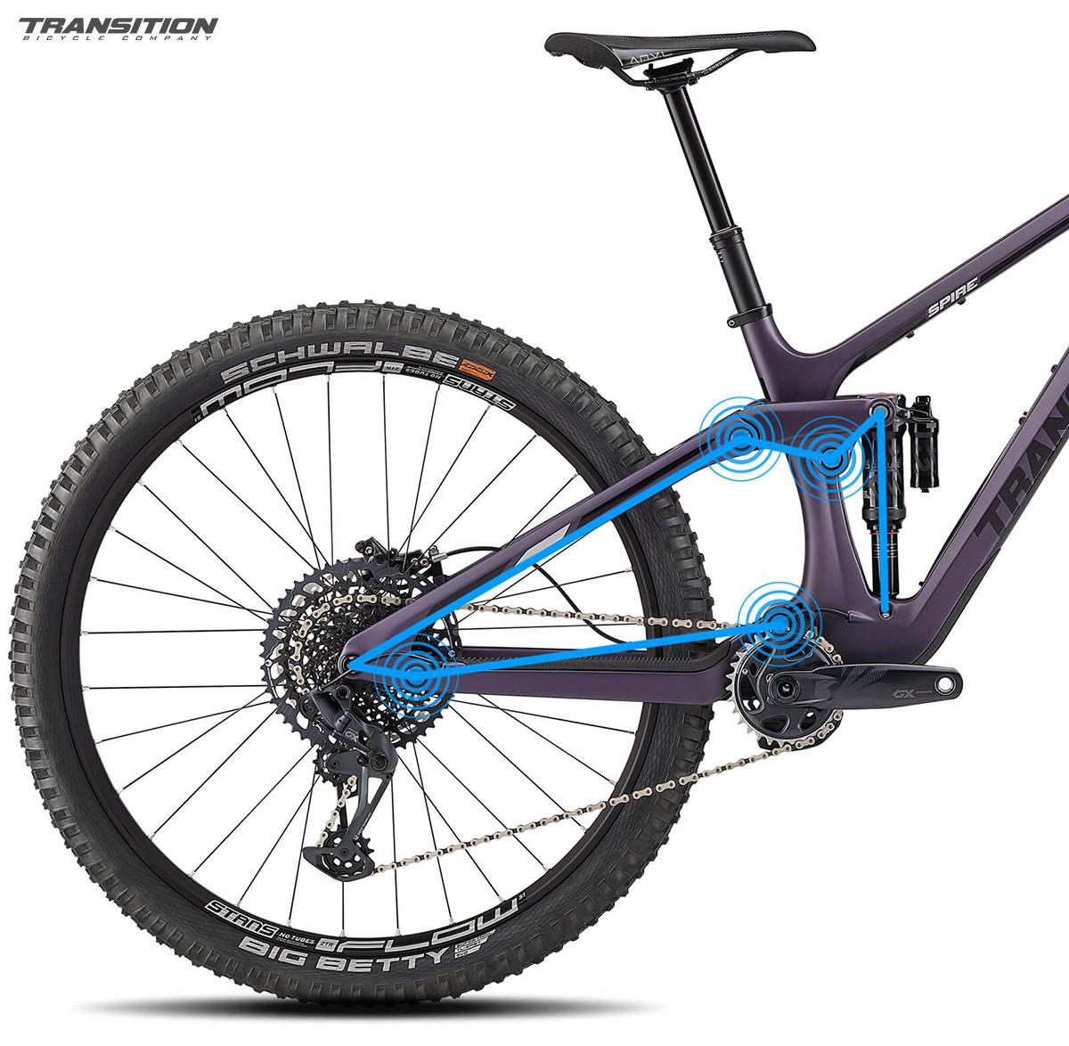 Dettaglio dell'ammortizzatore posteriore della nuova mountainbike Transition Spire 2021