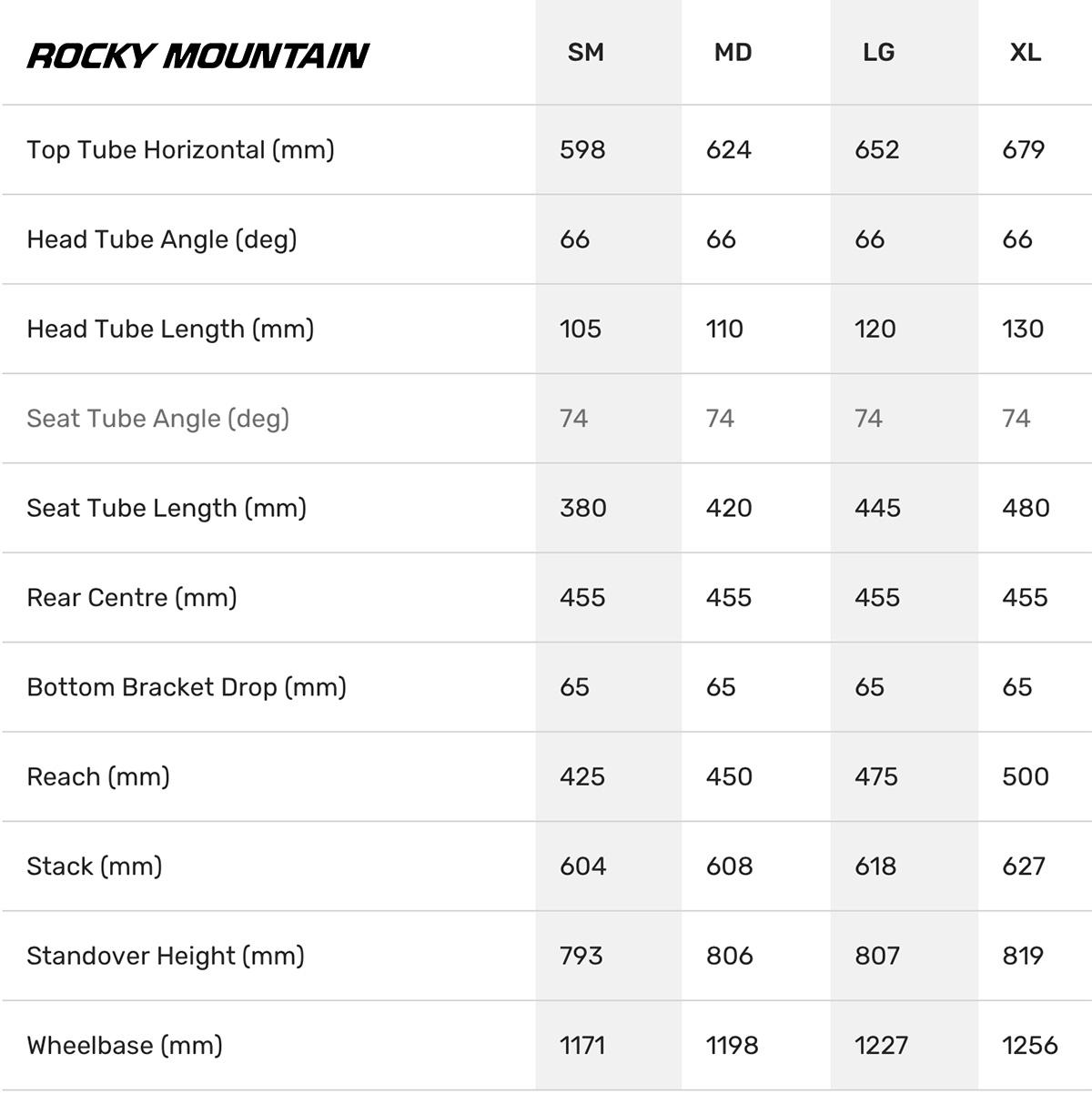 La tabella con le geometrie delle nuove moutnainbike Rocky Mountain Blizzard Carbon 2022